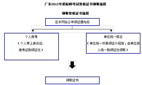 广东省2012年招标师考试资格证书领取流程图