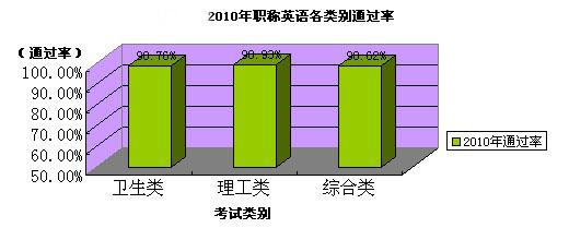 2010年网校职称英语辅导各科通过率