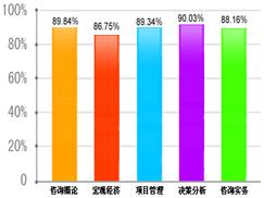 2012年咨�工程��考�通�^率