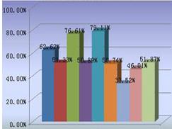 2012年注册建筑师辅导通过率