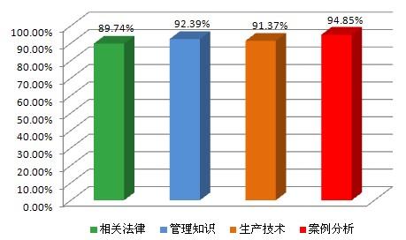 2012年度安全工程师考试辅导通过率