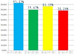 环球网校2011年质量资格辅导通过率